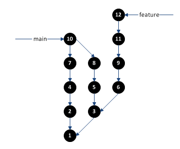Git Branches